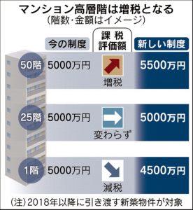タワーマンション増税
